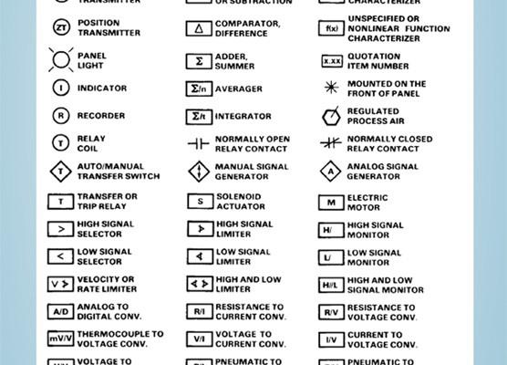 Standart ISA ve SAMA Fonksiyonel Diyagram Elementleri