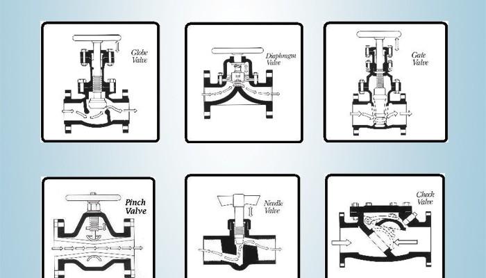 Rotary ve Linear Vanalar ve İç Yapıları