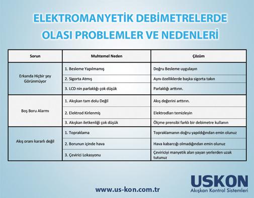 Elektromanyetik Debimetrelerde Olası Problemler ve Nedenleri