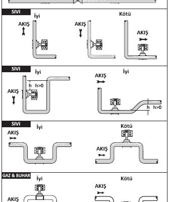 Tesisata Debimetre / Akışmetre Bağlantı Şekilleri