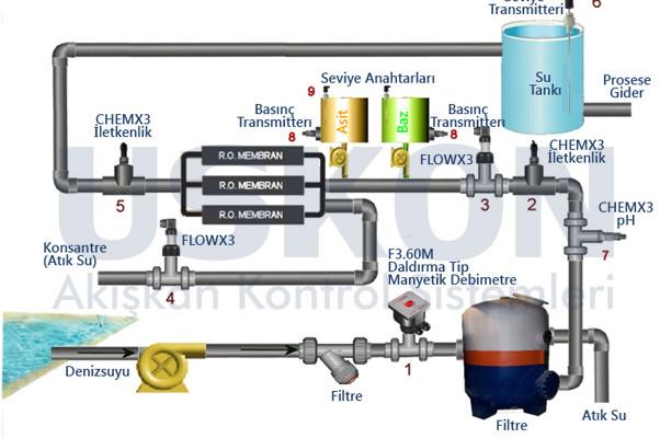 Tuzsuzlaştırma(Desalination) Proses Uygulaması ve Ölçü Kontrol Enstrumanları