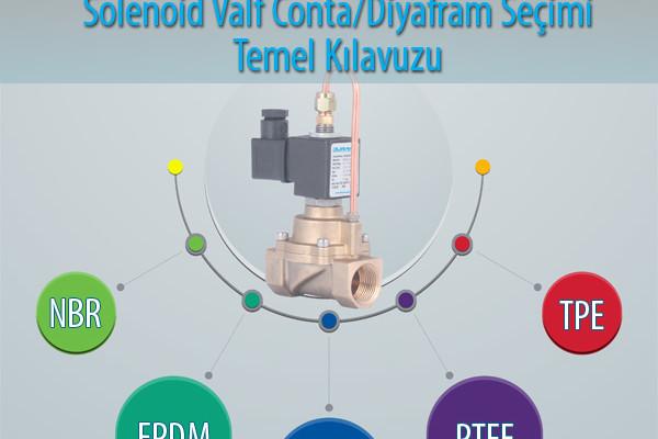 Solenoid Valf Diyafram/Conta Seçimi Temel Kılavuzu