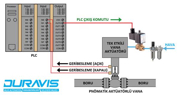 PLC, Aç-Kapa(On-Off) Pnömatik Aktüatörlü Vanayı Nasıl Kontrol Eder?